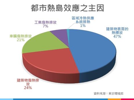 東京環境部研究導致都市熱島效應的主要因素